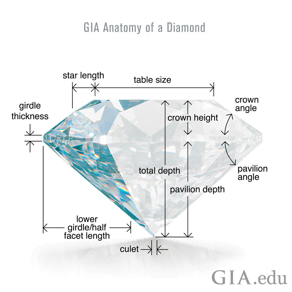 How to maximize your diamond's sparkle by focusing on the right diamond cut